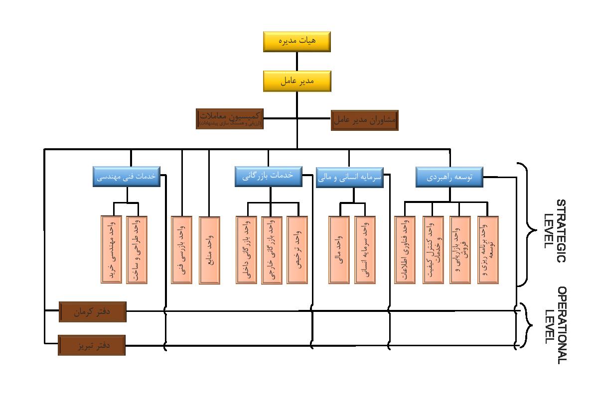چارت سازمانی شرکت خدمات بازرگانی معادن و فلزات غیر آهنی